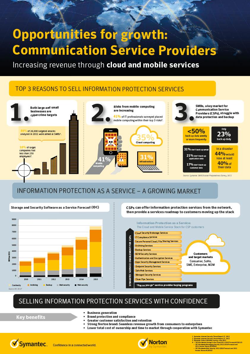 telcom_infographic_poster_A3_Norton copy